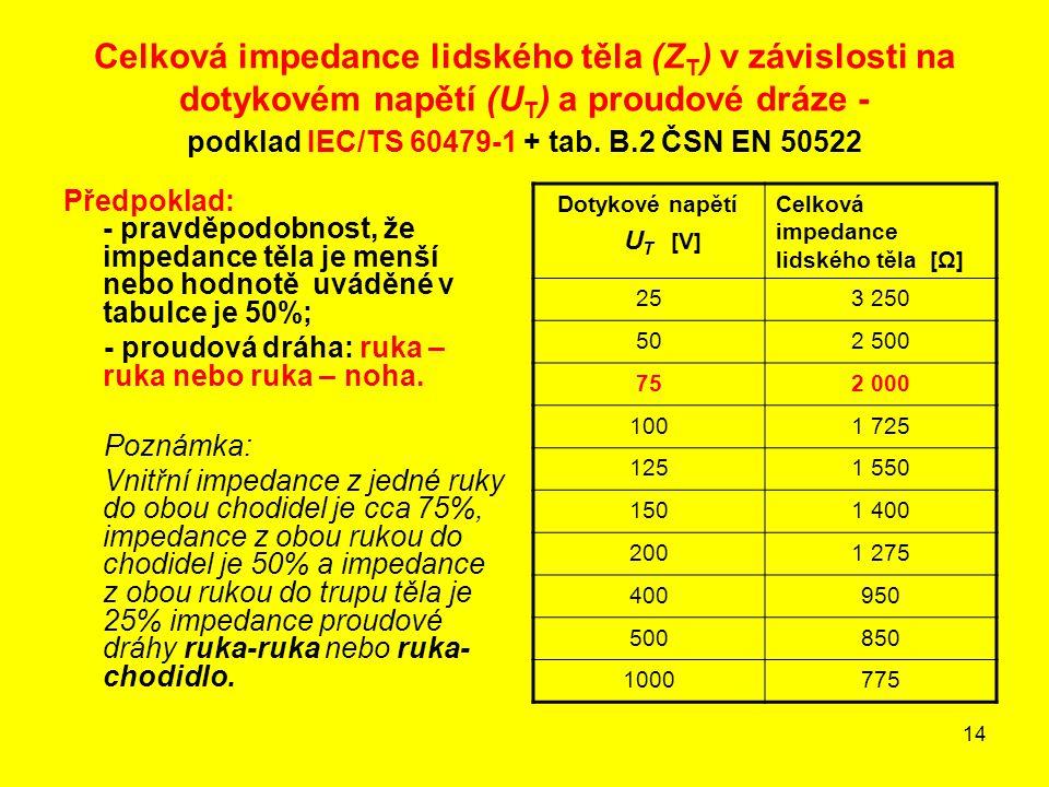 Celková impedance lidského těla (ZT) v závislosti na dotykovém napětí (UT) a proudové dráze - podklad IEC/TS 60479-1 + tab. B.2 ČSN EN 50522