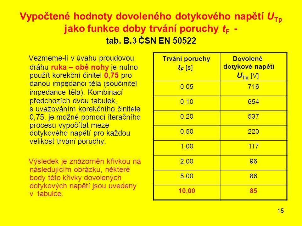 Vypočtené hodnoty dovoleného dotykového napětí UTp jako funkce doby trvání poruchy tF - tab. B.3 ČSN EN 50522