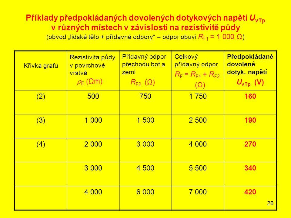 """Příklady předpokládaných dovolených dotykových napětí UvTp v různých místech v závislosti na rezistivitě půdy (obvod """"lidské tělo + přídavné odpory – odpor obuvi RF1 = 1 000 Ω)"""