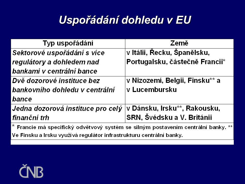 Uspořádání dohledu v EU