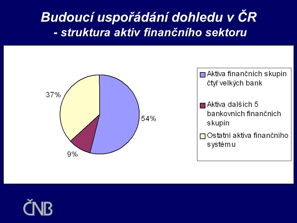 Budoucí uspořádání dohledu v ČR - struktura aktiv finančního sektoru