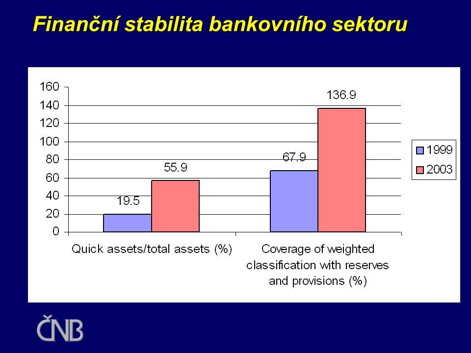 Finanční stabilita bankovního sektoru
