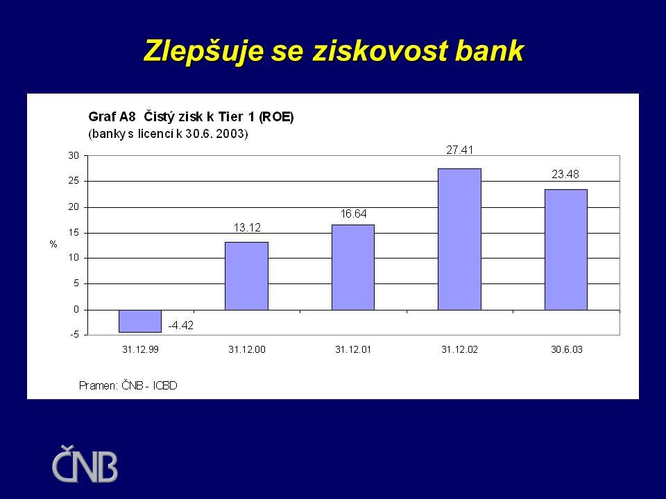 Zlepšuje se ziskovost bank