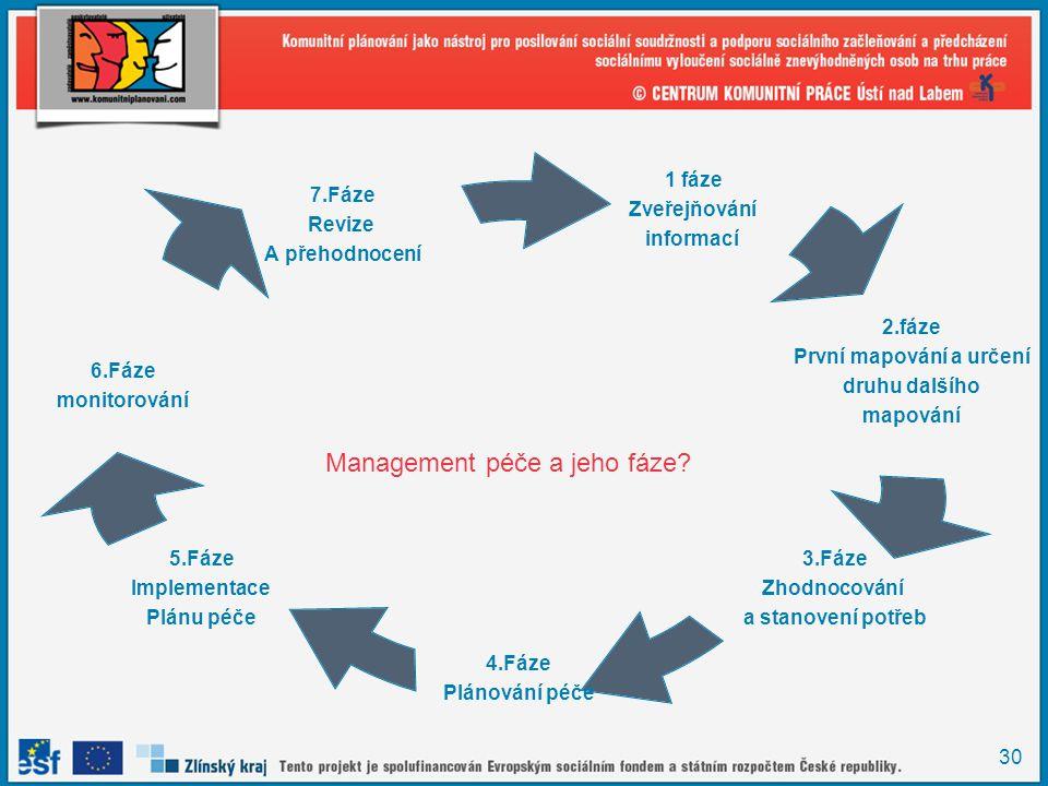 Management péče a jeho fáze