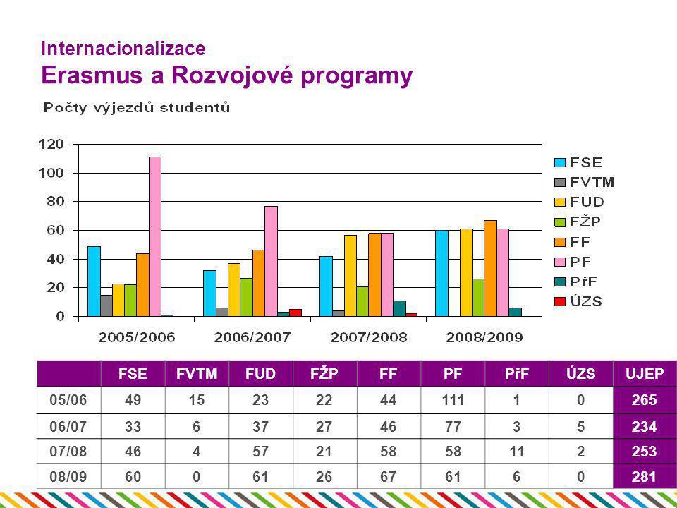 Internacionalizace Erasmus a Rozvojové programy
