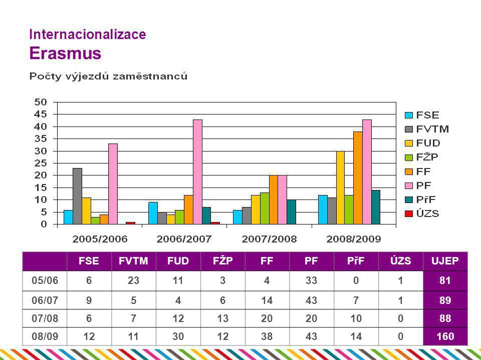 Internacionalizace Erasmus