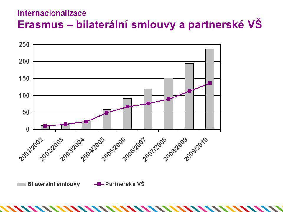 Internacionalizace Erasmus – bilaterální smlouvy a partnerské VŠ