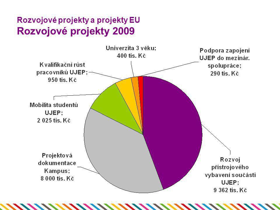 Rozvojové projekty a projekty EU Rozvojové projekty 2009