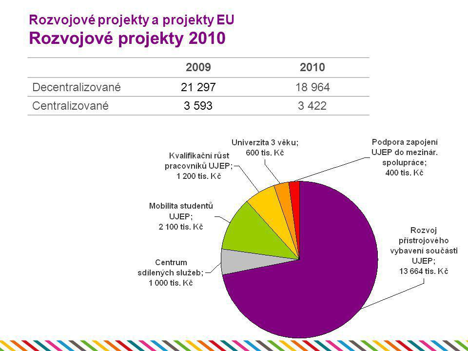 Rozvojové projekty a projekty EU Rozvojové projekty 2010