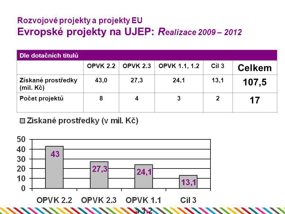 Rozvojové projekty a projekty EU Evropské projekty na UJEP: Realizace 2009 – 2012