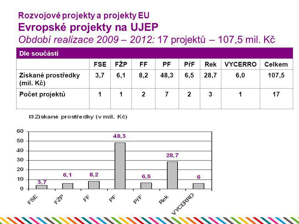 Rozvojové projekty a projekty EU Evropské projekty na UJEP Období realizace 2009 – 2012: 17 projektů – 107,5 mil. Kč