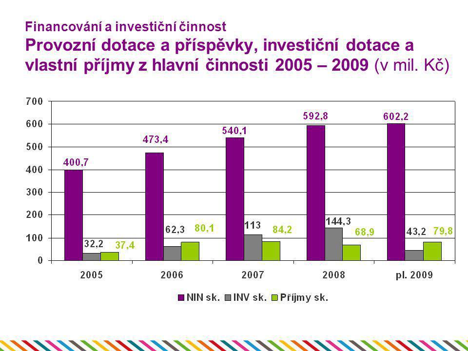 Financování a investiční činnost Provozní dotace a příspěvky, investiční dotace a vlastní příjmy z hlavní činnosti 2005 – 2009 (v mil.