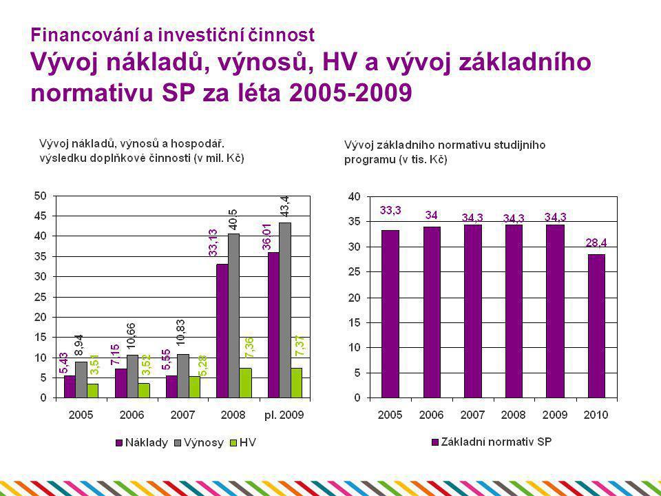 Financování a investiční činnost Vývoj nákladů, výnosů, HV a vývoj základního normativu SP za léta 2005-2009