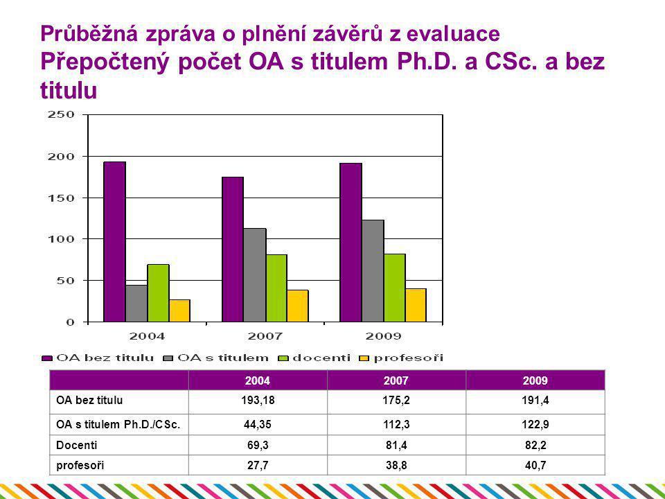 Průběžná zpráva o plnění závěrů z evaluace Přepočtený počet OA s titulem Ph.D. a CSc. a bez titulu