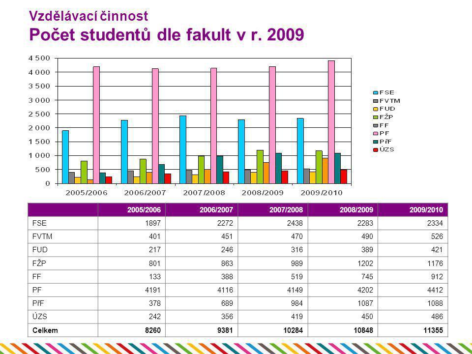 Vzdělávací činnost Počet studentů dle fakult v r. 2009