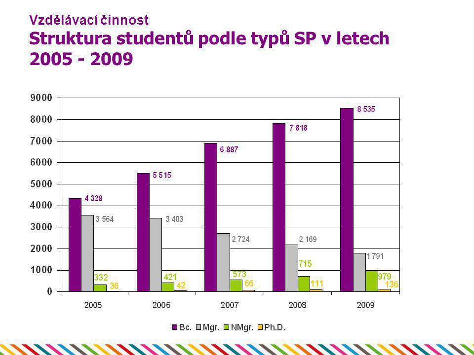 Vzdělávací činnost Struktura studentů podle typů SP v letech 2005 - 2009