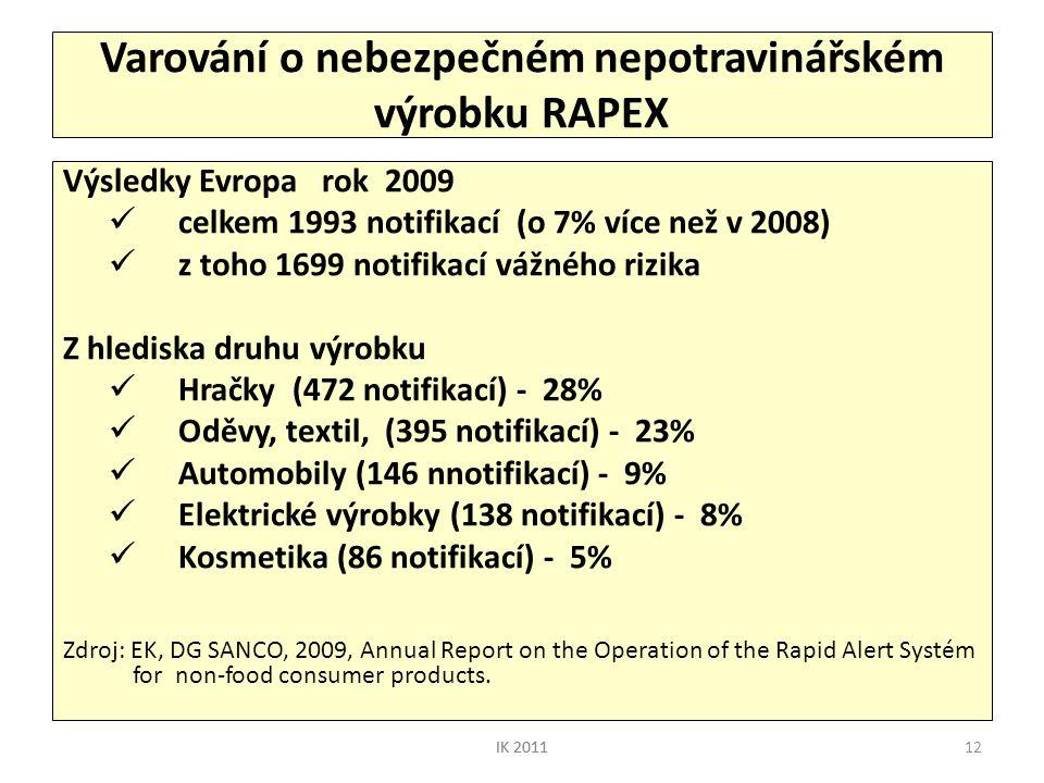Varování o nebezpečném nepotravinářském výrobku RAPEX
