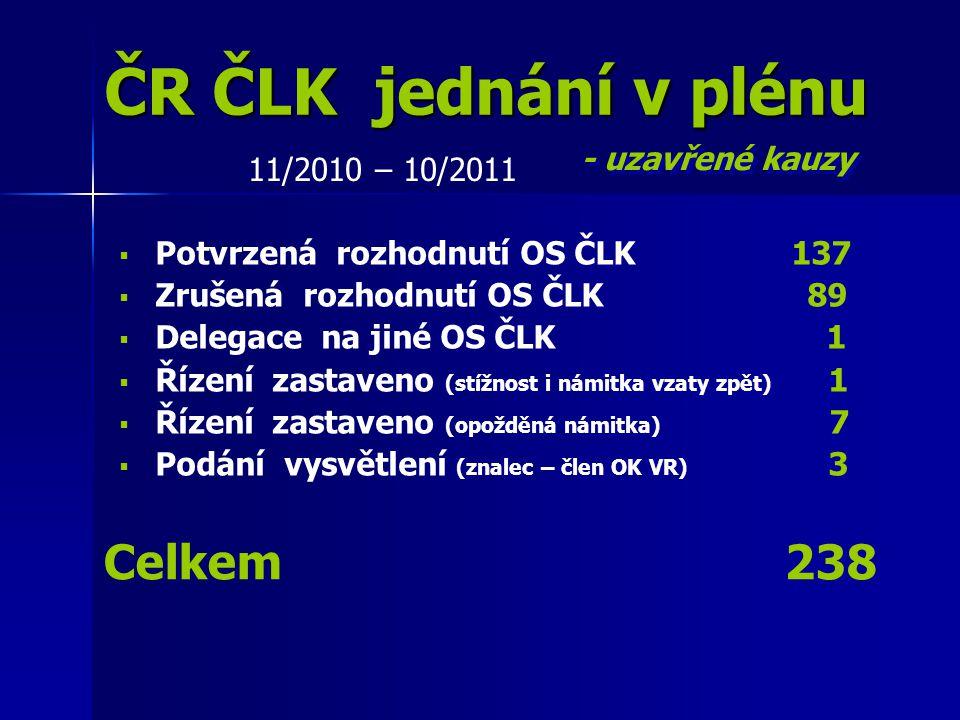 ČR ČLK jednání v plénu Celkem 238 - uzavřené kauzy 11/2010 – 10/2011