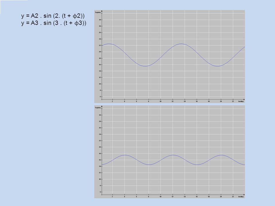y = A2 . sin (2. (t + ϕ2)) y = A3 . sin (3 . (t + ϕ3))