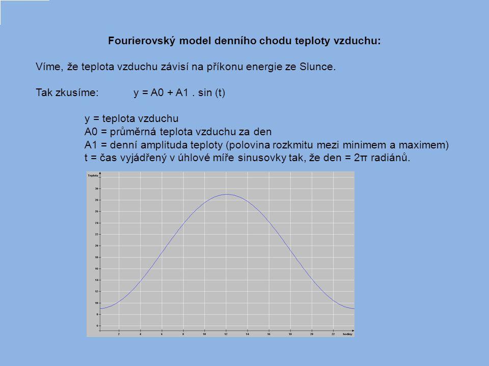 Fourierovský model denního chodu teploty vzduchu: