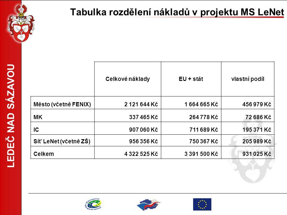 Tabulka rozdělení nákladů v projektu MS LeNet