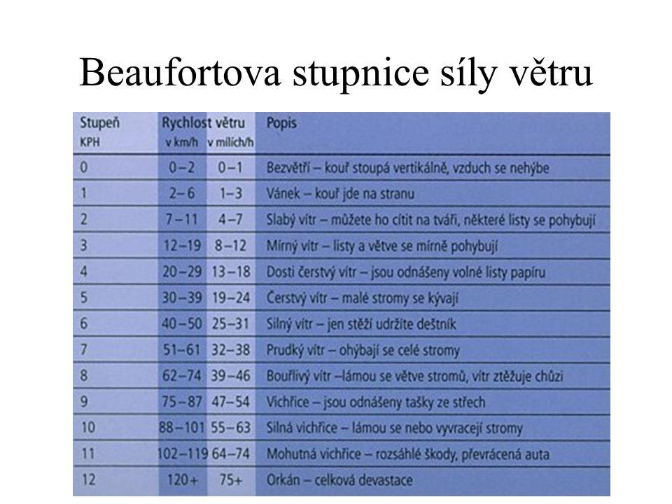 Beaufortova stupnice síly větru