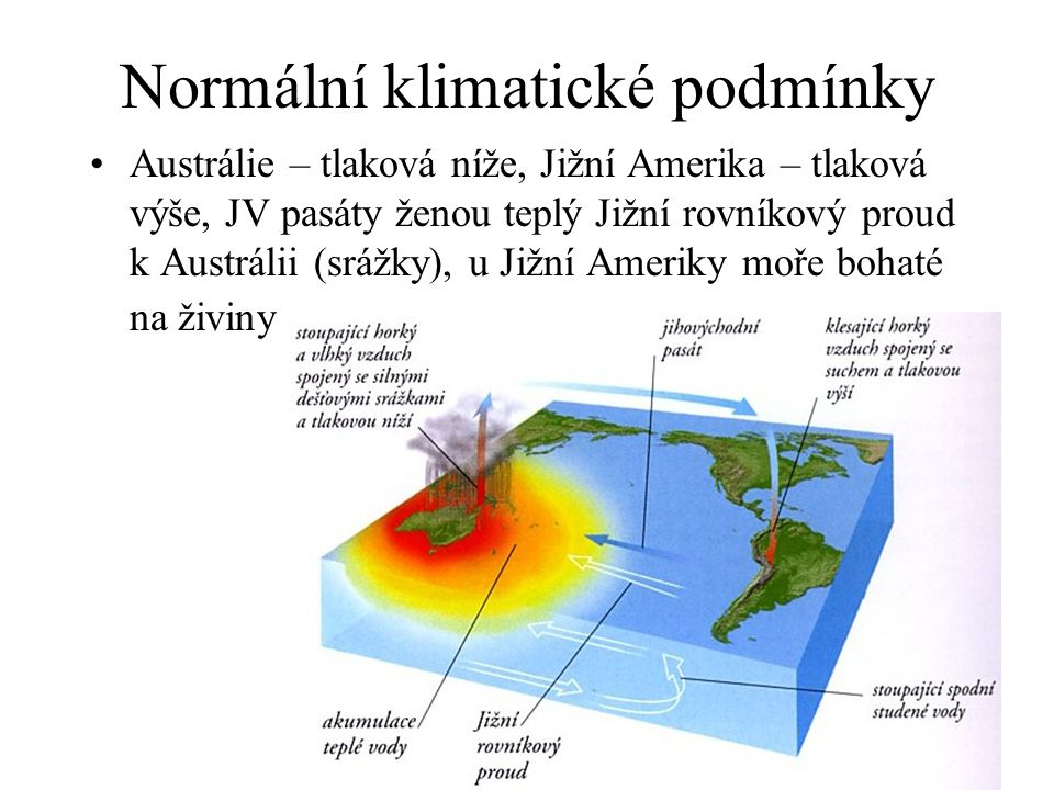 Normální klimatické podmínky