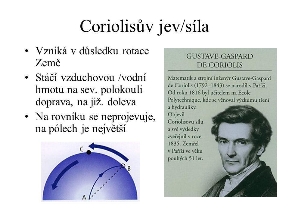 Coriolisův jev/síla Vzniká v důsledku rotace Země