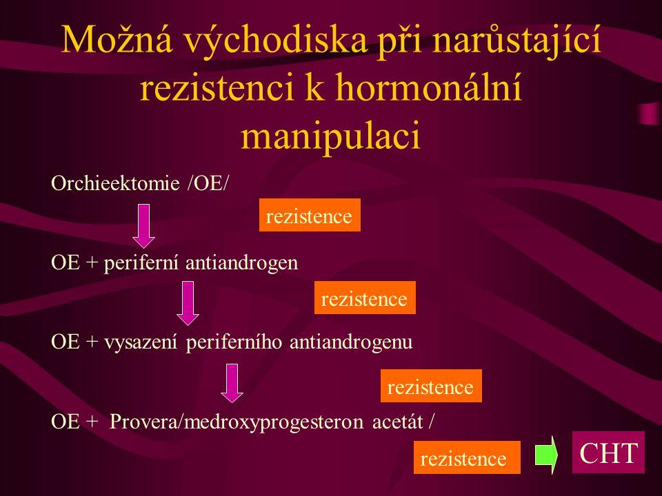 Možná východiska při narůstající rezistenci k hormonální manipulaci