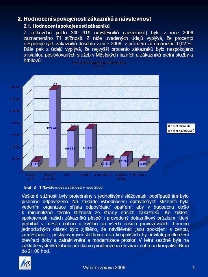 2. Hodnocení spokojenosti zákazníků a návštěvnost
