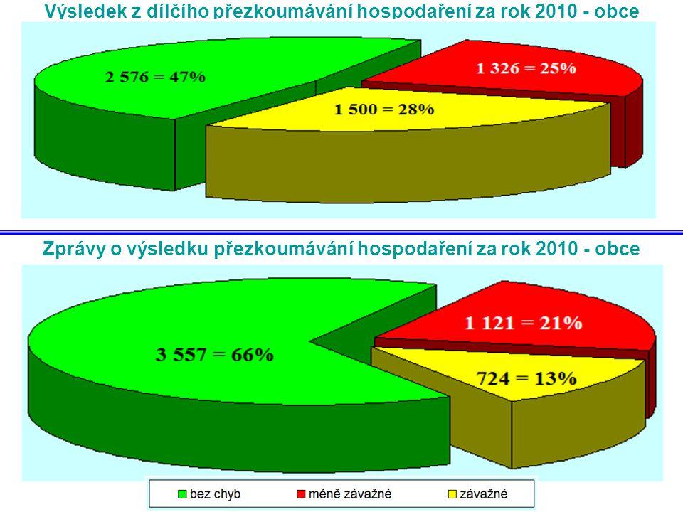 Výsledek z dílčího přezkoumávání hospodaření za rok 2010 - obce