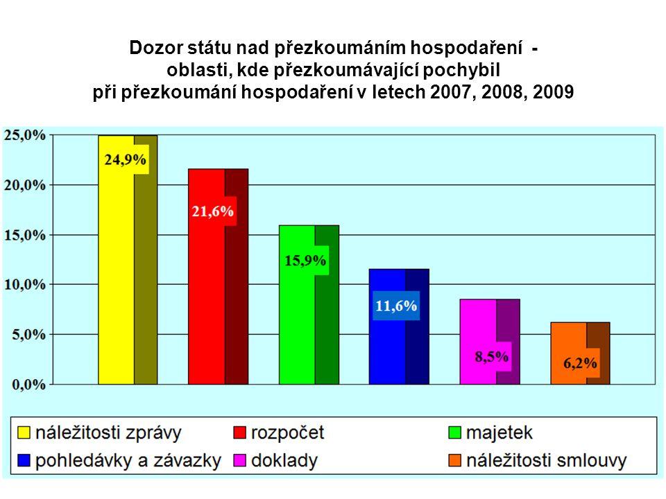Dozor státu nad přezkoumáním hospodaření - oblasti, kde přezkoumávající pochybil při přezkoumání hospodaření v letech 2007, 2008, 2009