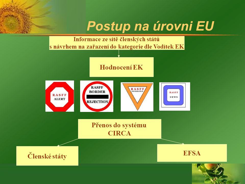 Postup na úrovni EU Hodnocení EK Přenos do systému CIRCA EFSA