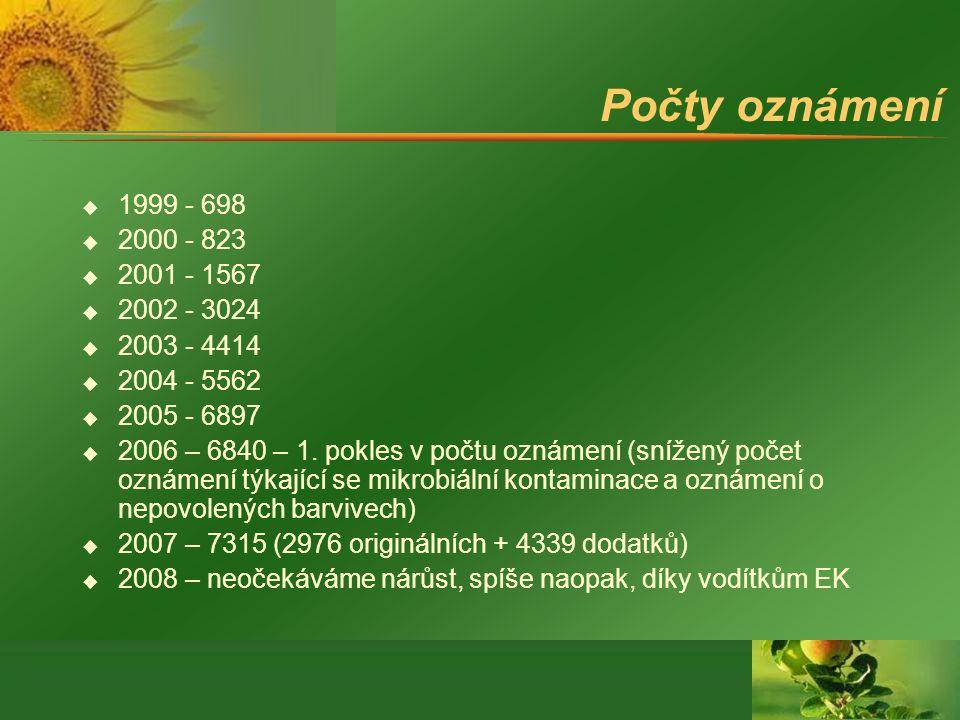Počty oznámení 1999 - 698. 2000 - 823. 2001 - 1567. 2002 - 3024. 2003 - 4414. 2004 - 5562. 2005 - 6897.