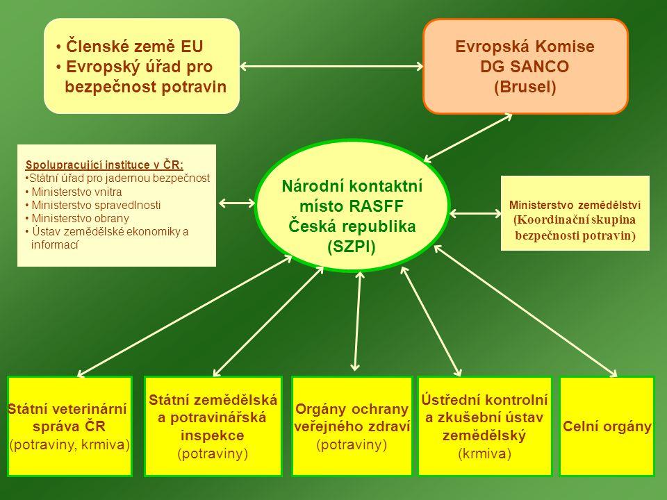 Ministerstvo zemědělství bezpečnosti potravin)