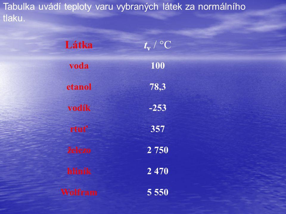 Tabulka uvádí teploty varu vybraných látek za normálního tlaku.