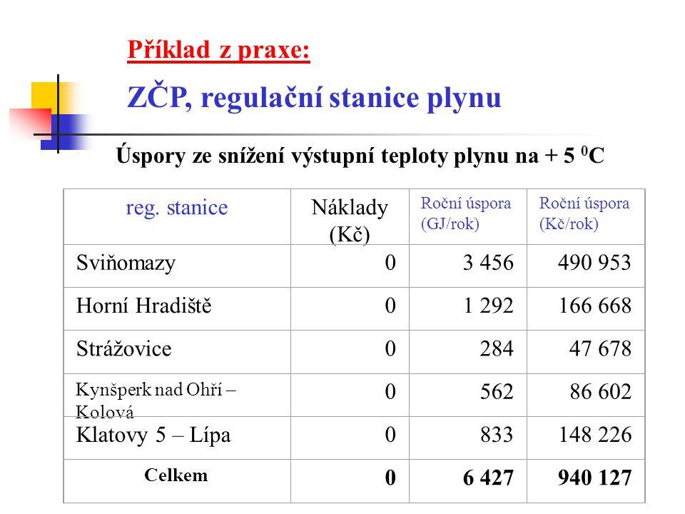 ZČP, regulační stanice plynu