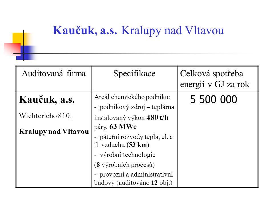 Kaučuk, a.s. Kralupy nad Vltavou