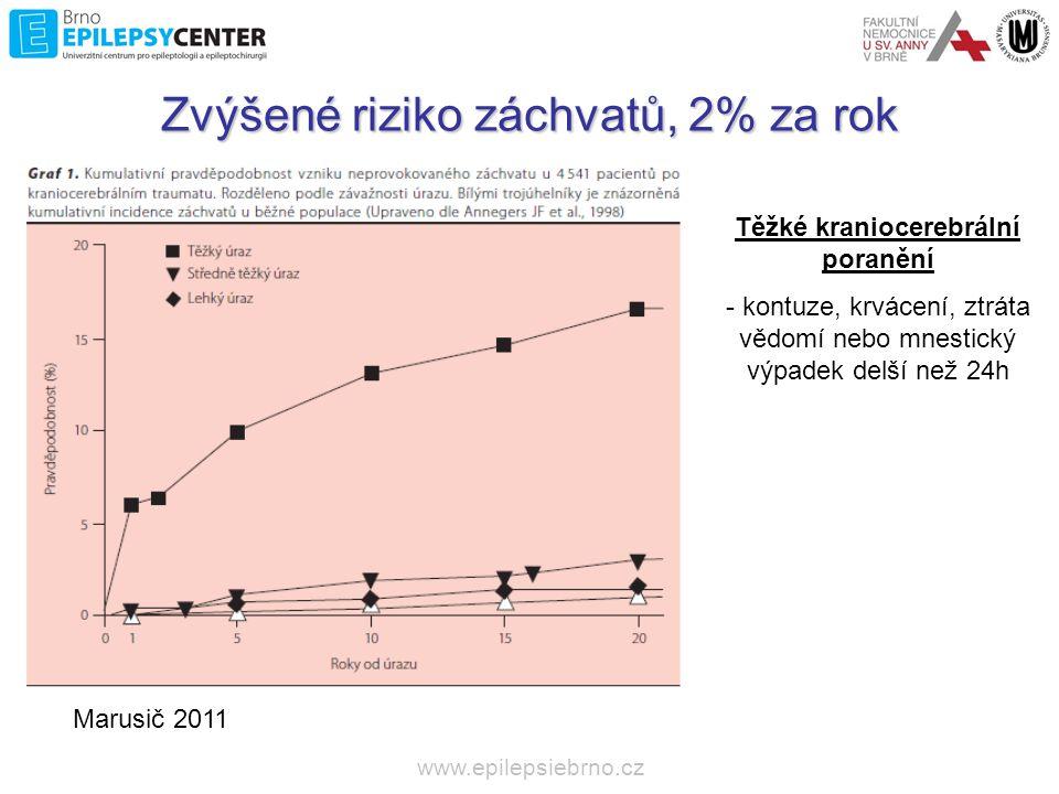 Zvýšené riziko záchvatů, 2% za rok
