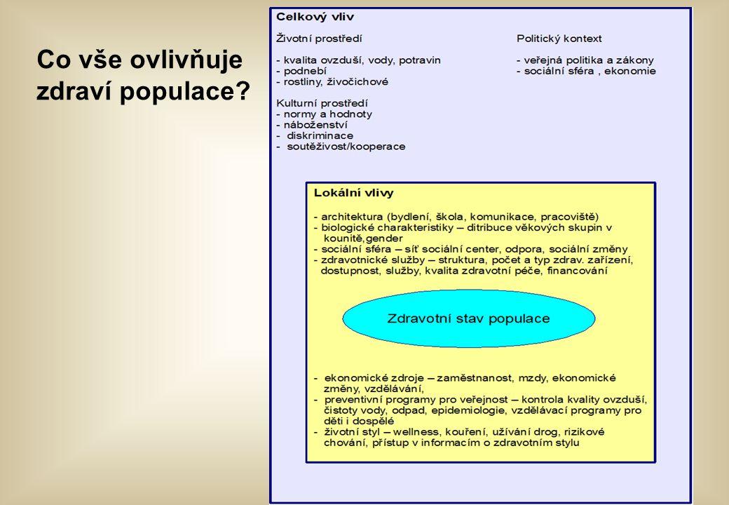 Co vše ovlivňuje zdraví populace