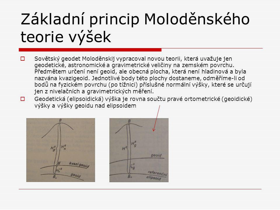 Základní princip Moloděnského teorie výšek