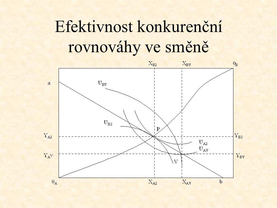 Efektivnost konkurenční rovnováhy ve směně