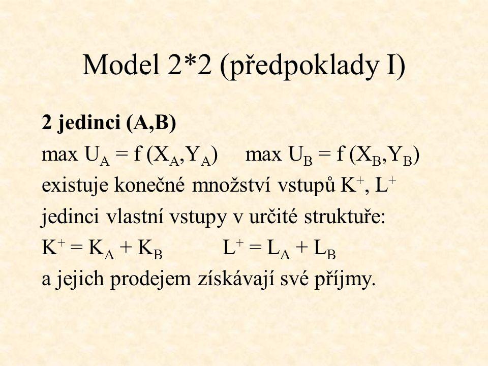 Model 2*2 (předpoklady I)