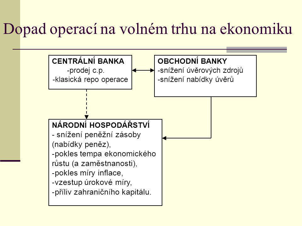 Dopad operací na volném trhu na ekonomiku