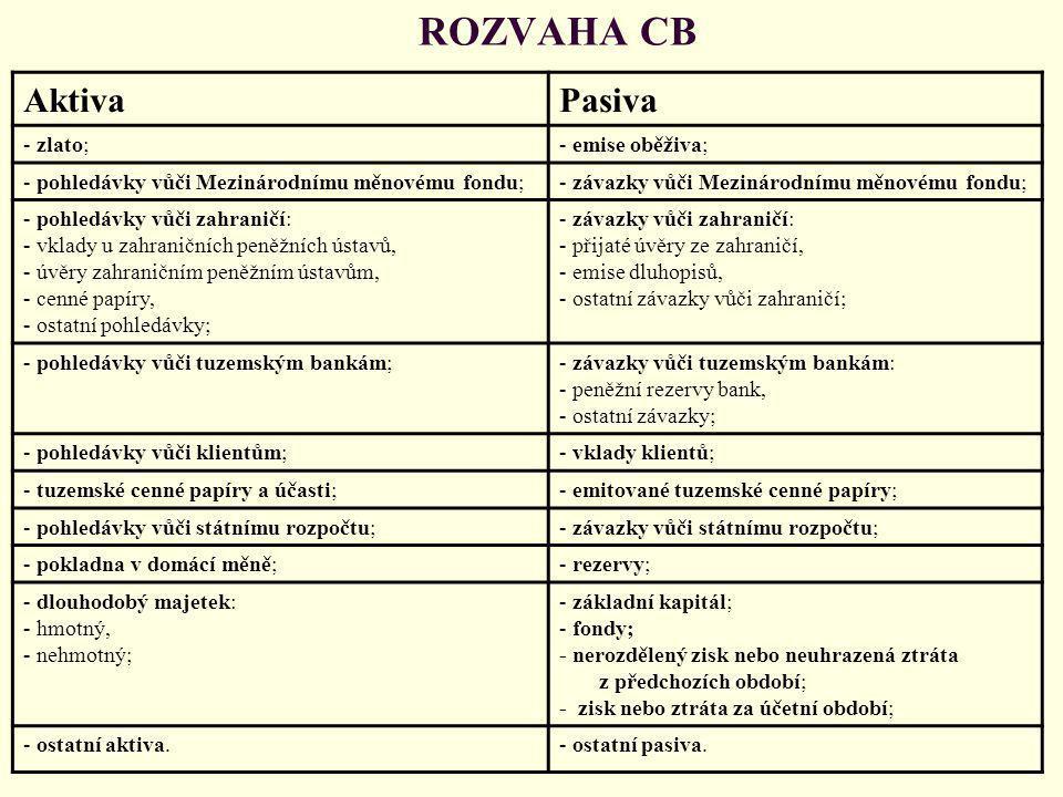ROZVAHA CB Aktiva Pasiva - zlato; - emise oběživa;