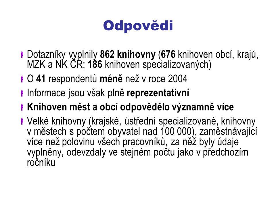Odpovědi Dotazníky vyplnily 862 knihovny (676 knihoven obcí, krajů, MZK a NK ČR; 186 knihoven specializovaných)