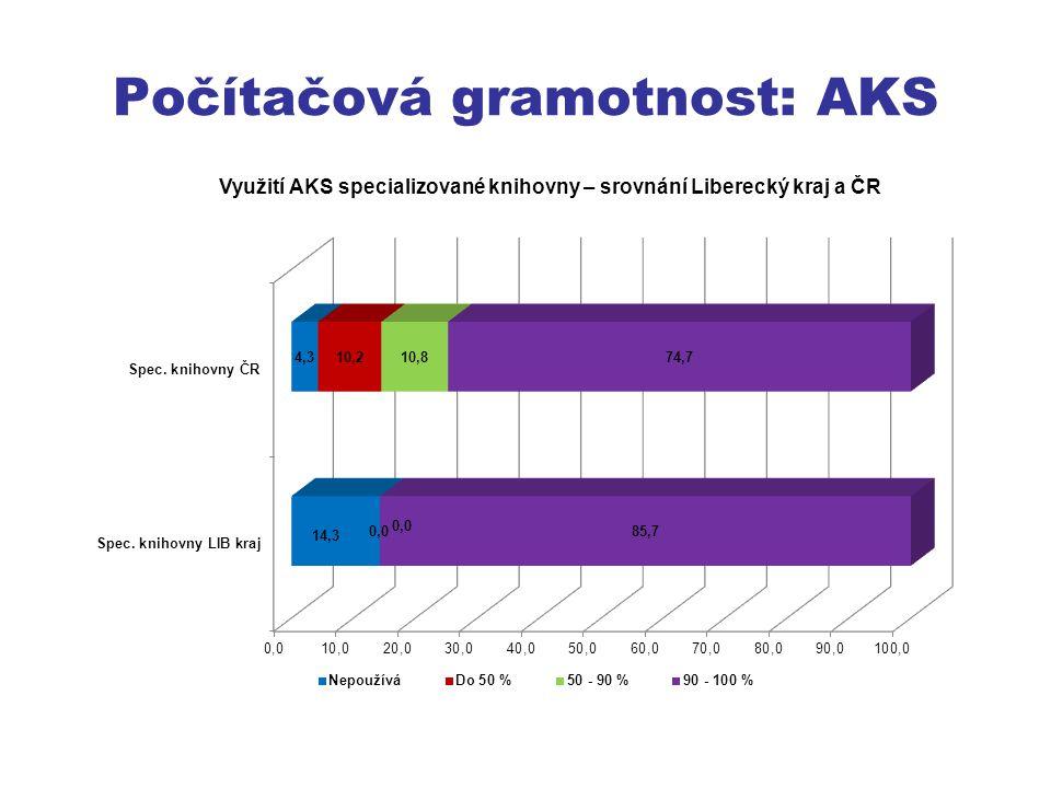 Počítačová gramotnost: AKS
