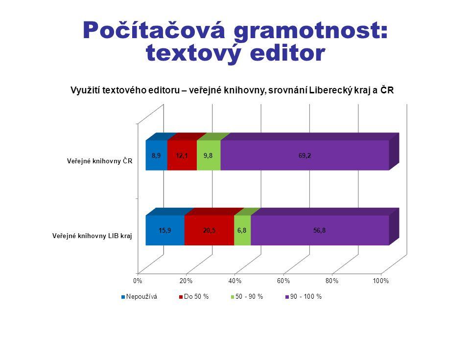 Počítačová gramotnost: textový editor