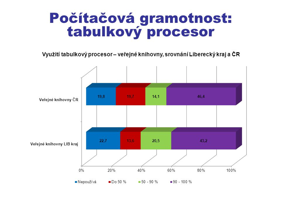 Počítačová gramotnost: tabulkový procesor