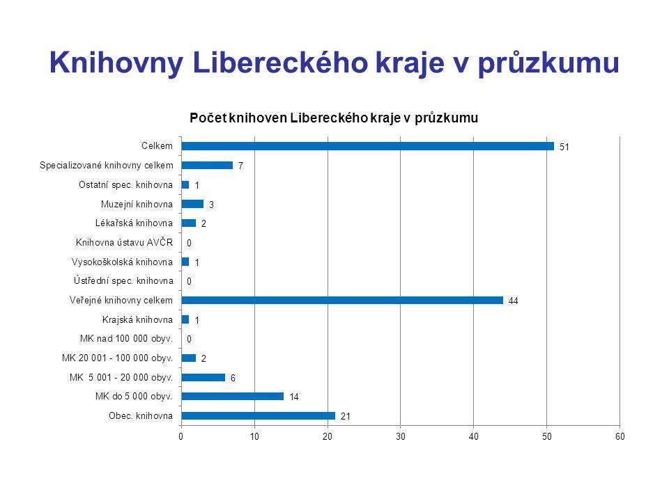 Knihovny Libereckého kraje v průzkumu